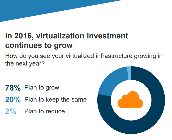 Virtualisation and Hypervisor Trends for 2018 and Beyond