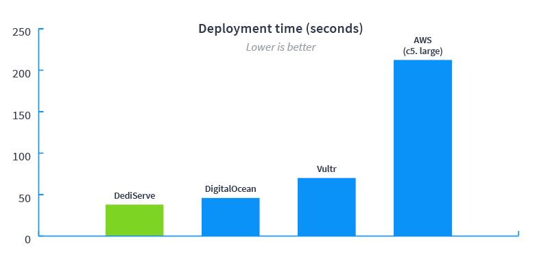 Deployment time (seconds)