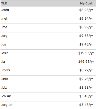 Typical Platinum Pricing