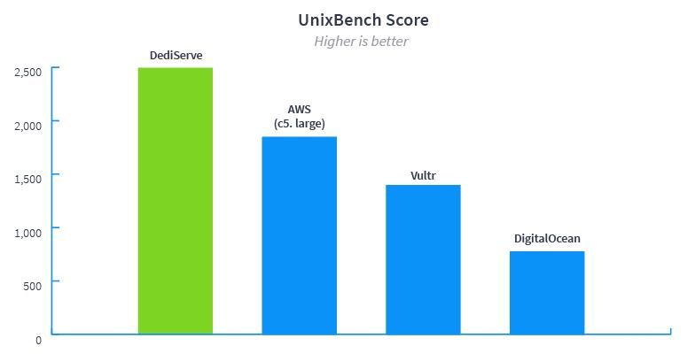 UnixBench Score