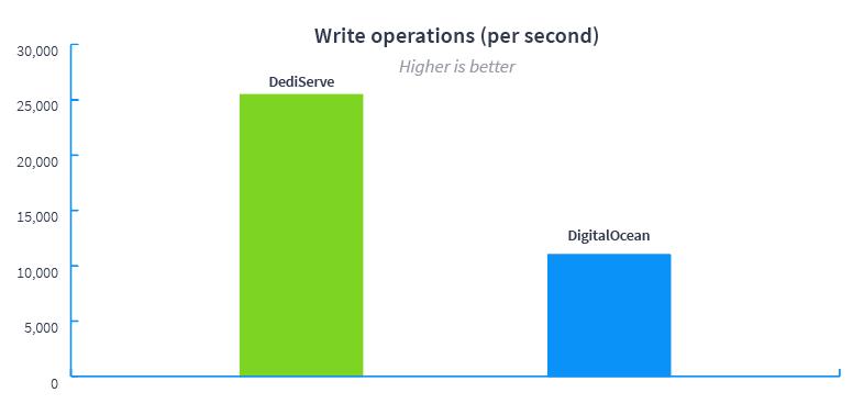 write operations (per second)